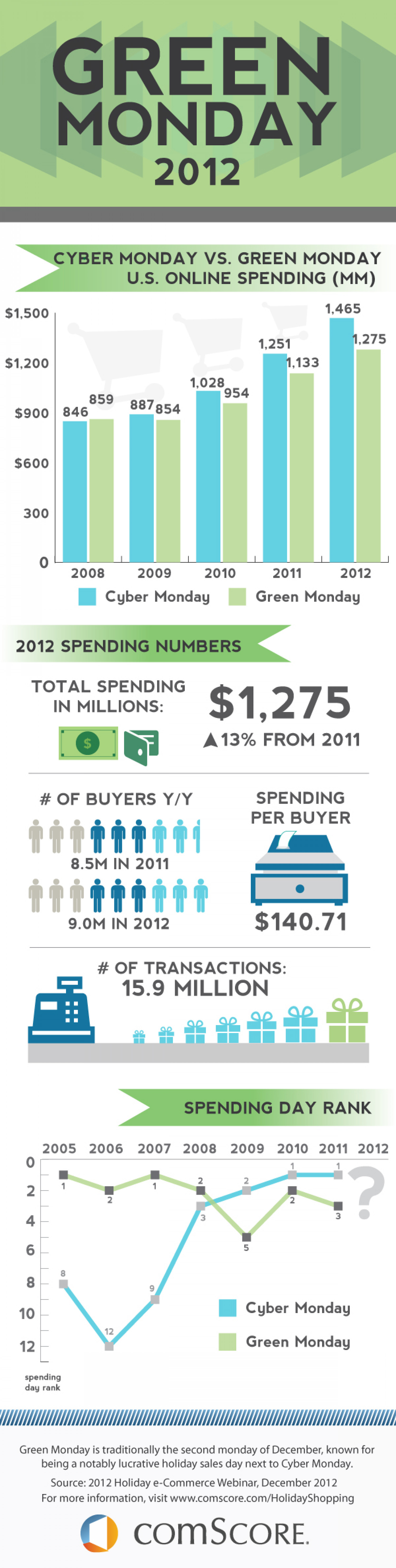 Green Monday Gains Infographic