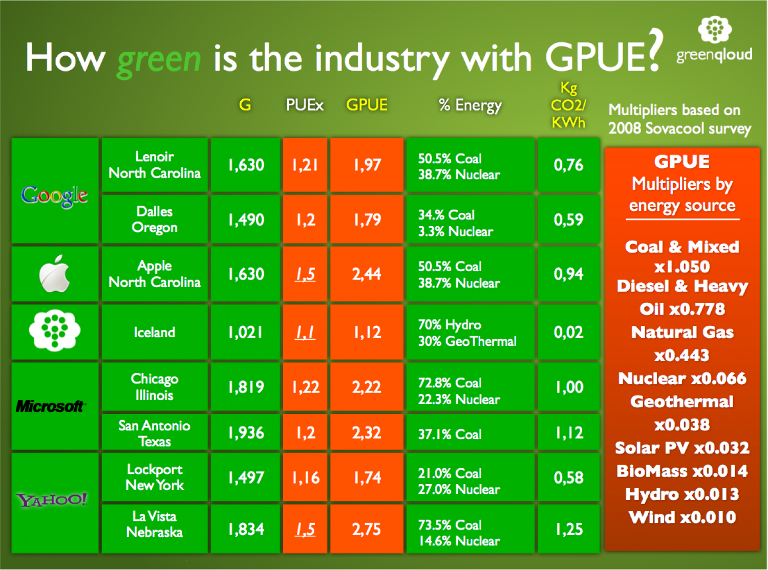 Green Power Usage Effectiveness Infographic