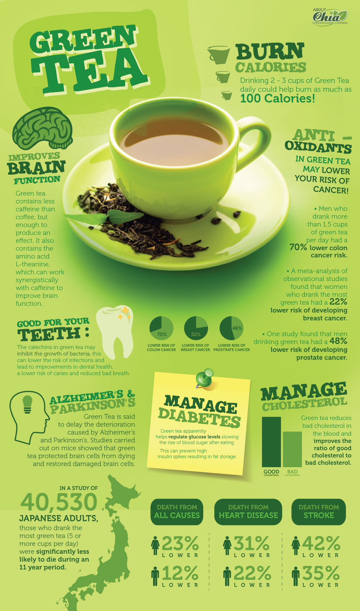 fascinating health benefits of green tea 🍵 fights cancer