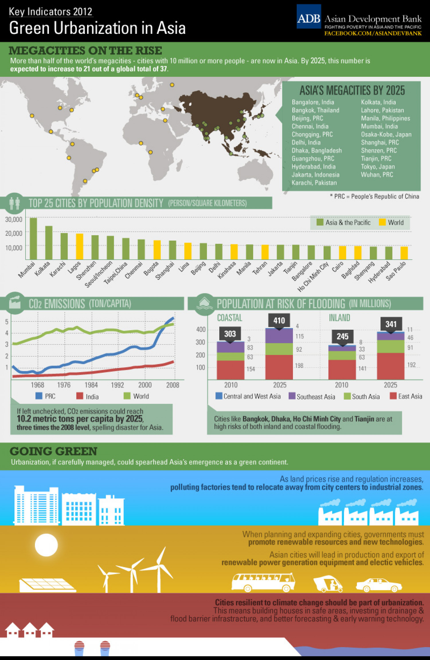 Green Urbanization in Asia Infographic