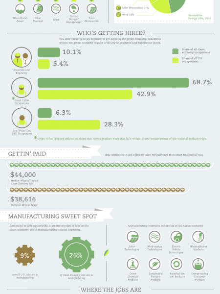 GREEN VS. CLEAN JOB GROWTH Infographic