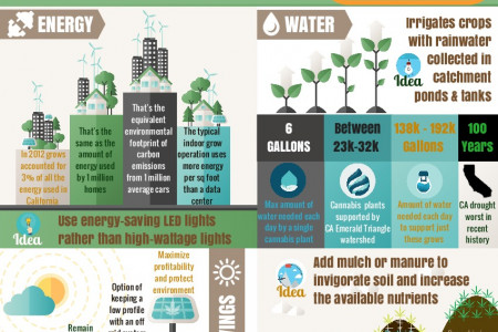 Greener Green Infographic