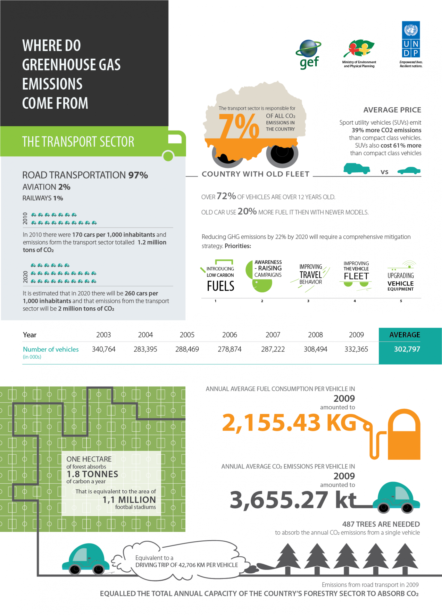 Greenhouse Gas Emissions in FYR Macedonia: Transport sector Infographic