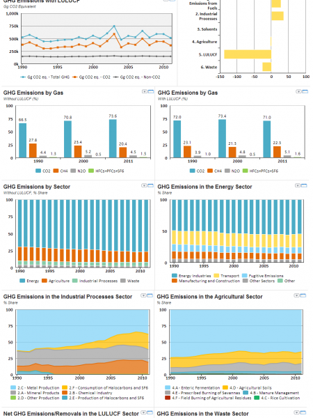 Greenhouse Gases Country Profile Infographic