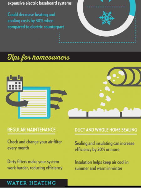 Greening Your Home… Without Changing Its Color!  Infographic