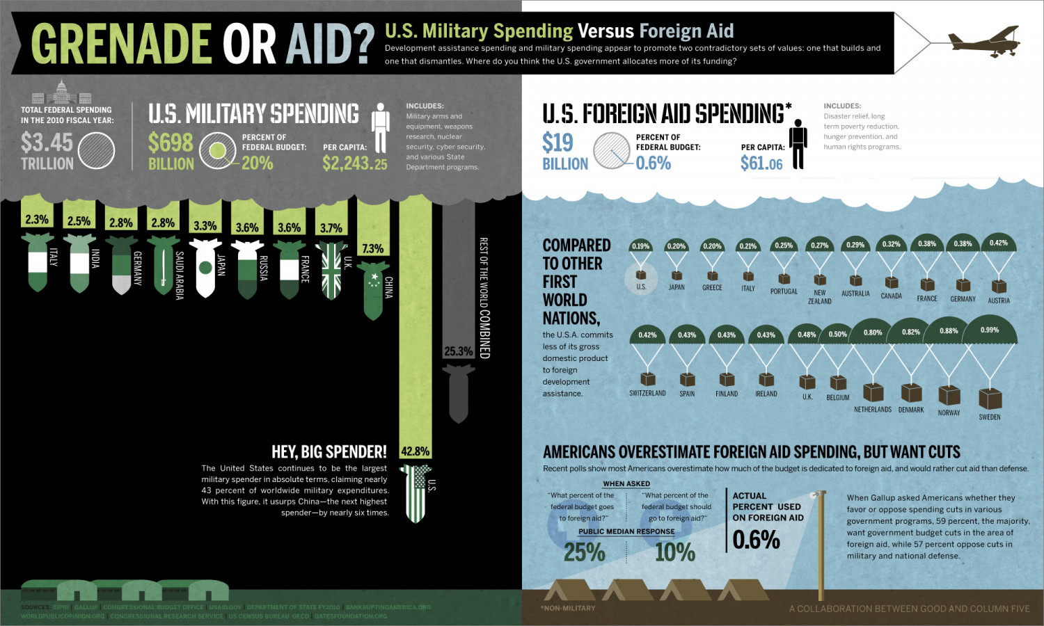 Grenade or Aid? Infographic