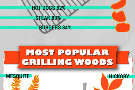 Grilling Trends Infographic