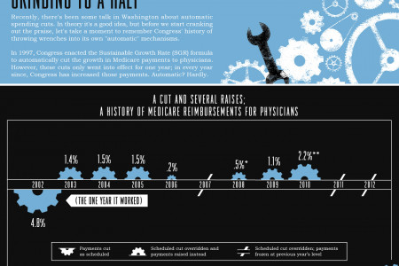 Grinding to a Halt Infographic