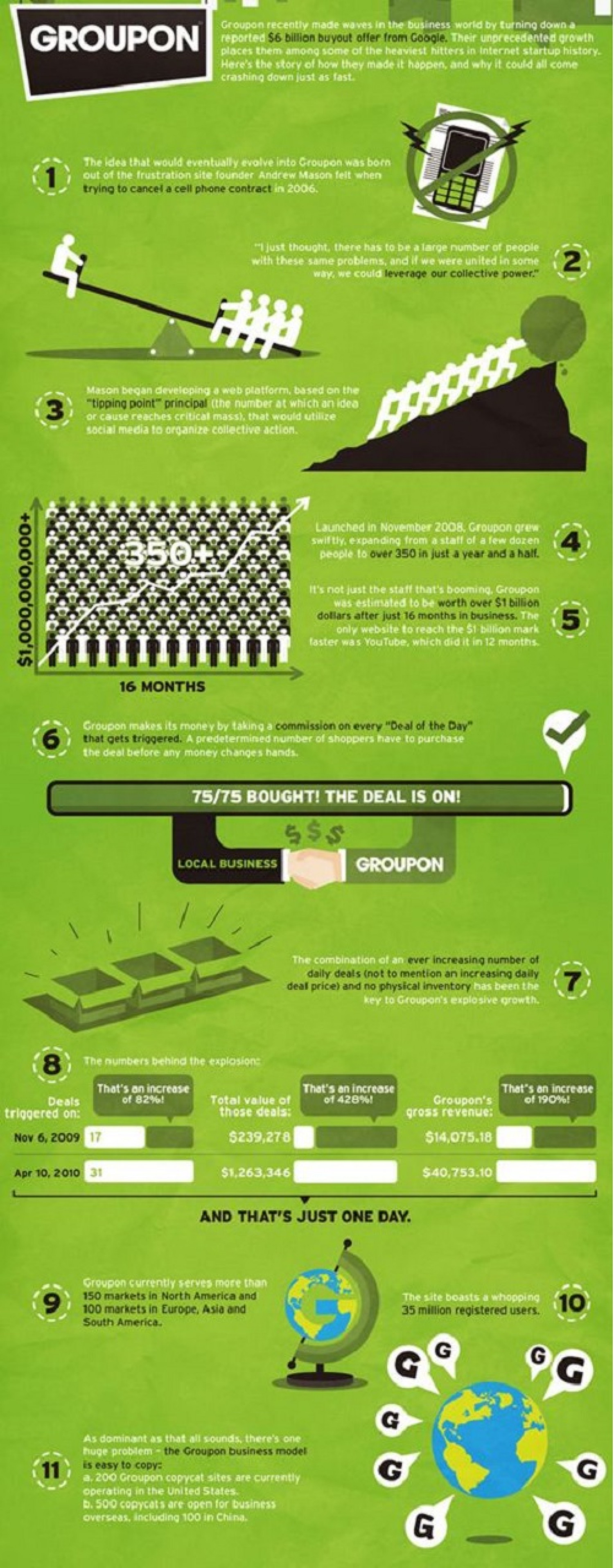 Groupon Infographic Infographic