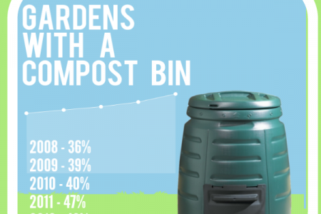 Grow It At Home - Grow Your Own Food Infographic