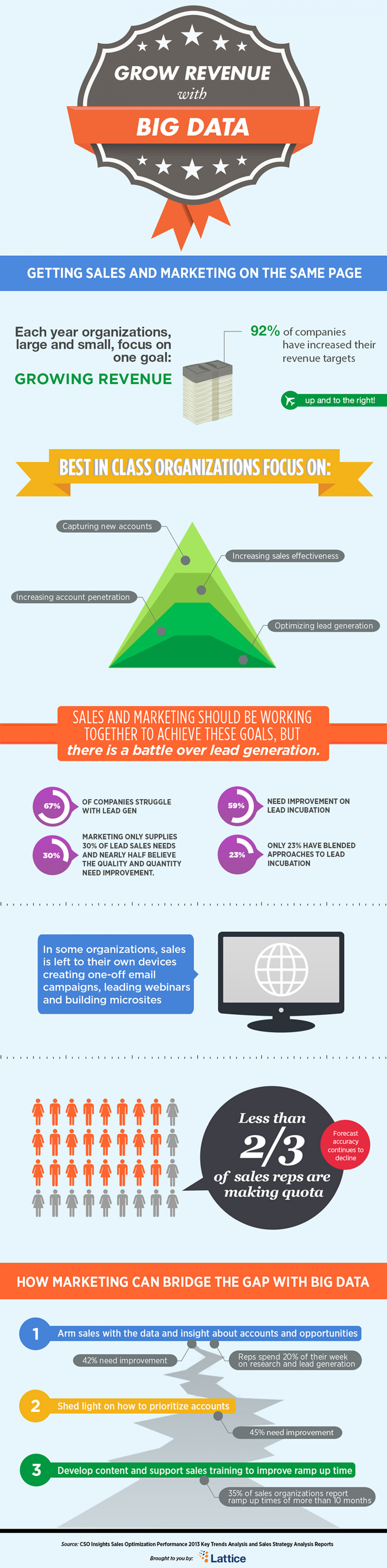 Grow Revenue With Big Data Infographic