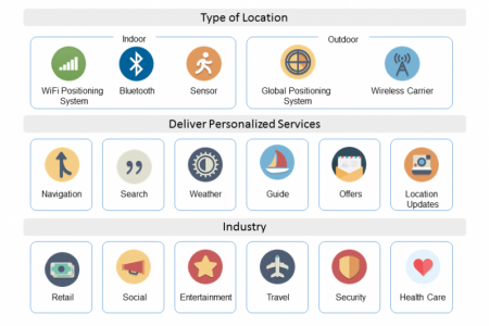 Grow Your Business with Geo-Based Apps Infographic