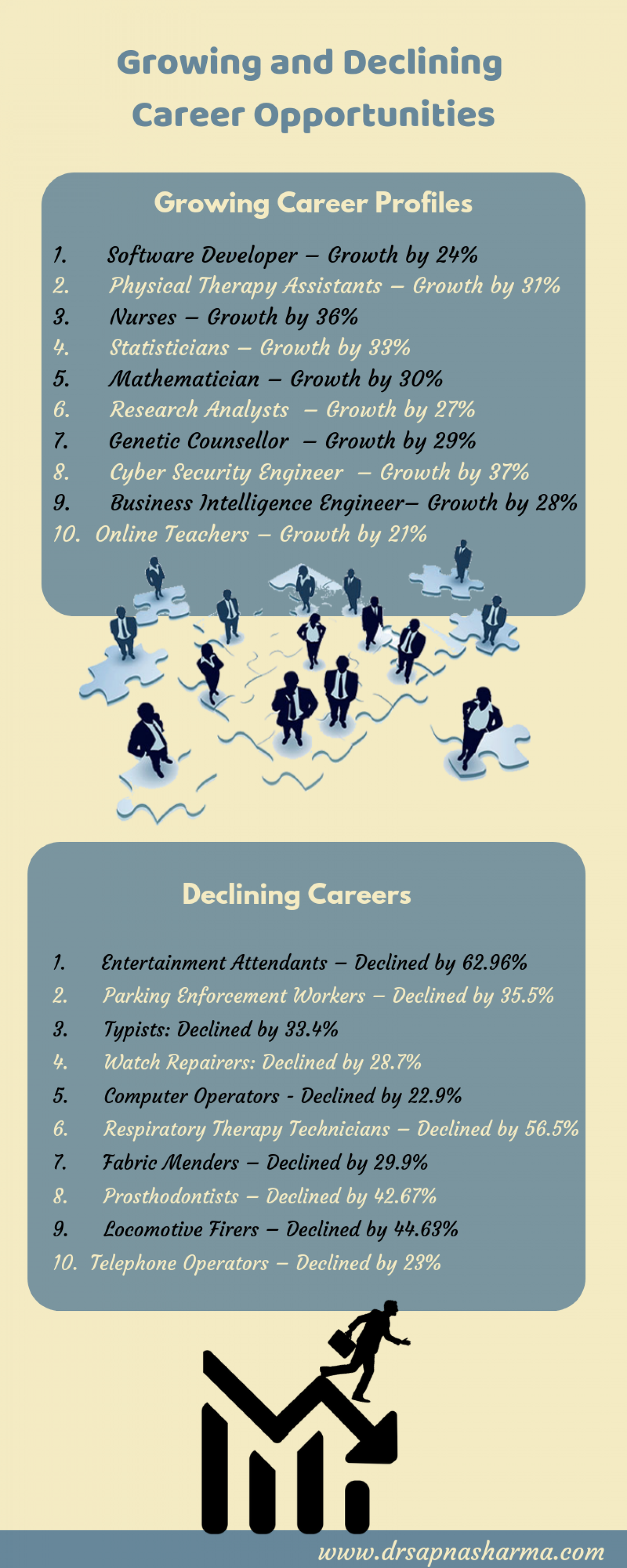 Growing and Declining Career Opportunities Infographic