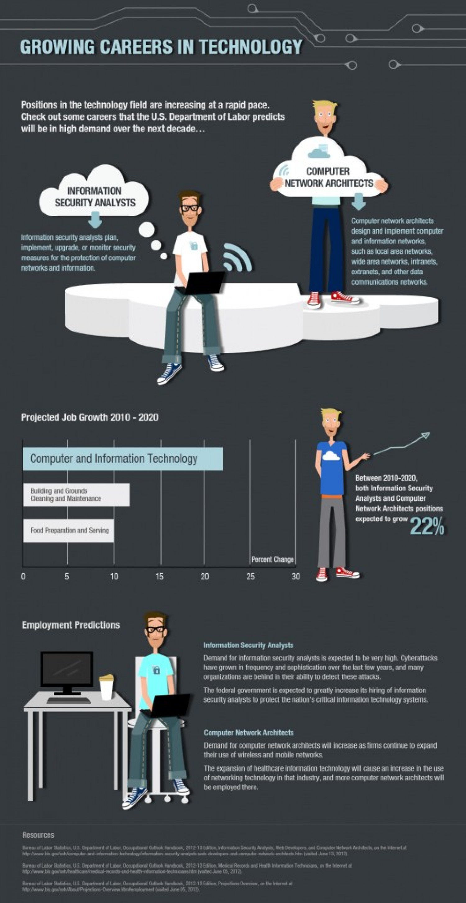 Growing Careers in Technology Infographic