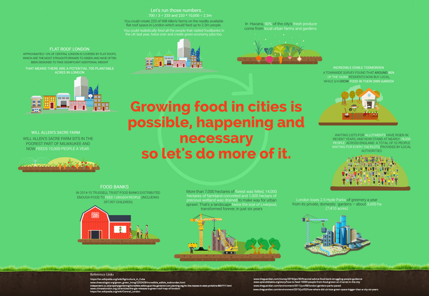 Growing food in cities is happening, possible and necessary Infographic