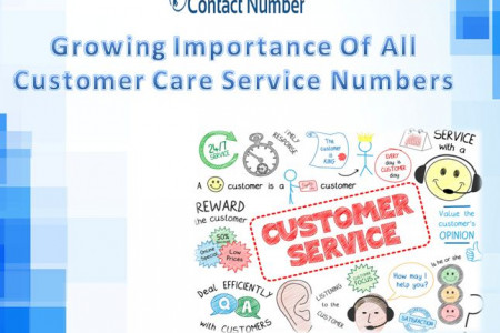 Growing Importance Of All Customer Care Service Numbers Infographic