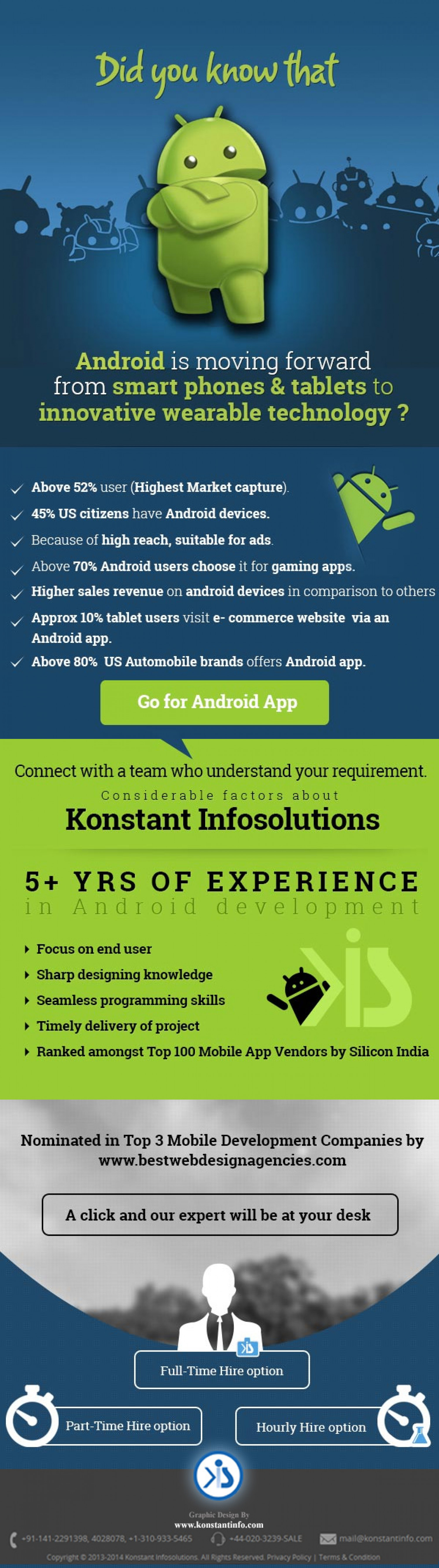 Growing Market of Android Application Development  Infographic
