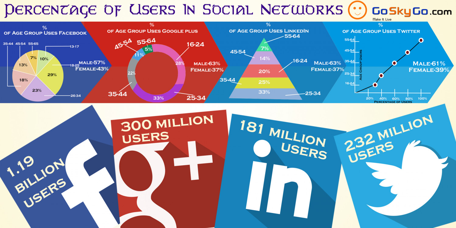 growing social media Infographic