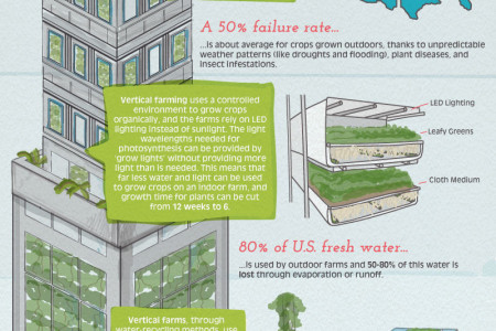 Growing Up: The Technologies Making Vertical Farming a Reality Infographic