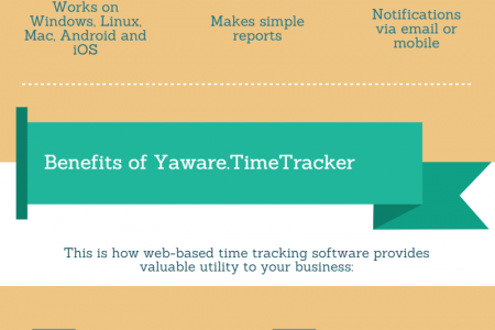 Growing your business faster with web-based time tracking  software Infographic