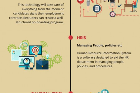 Growth And Evolution of HR Tech Tools In 2020 Infographic