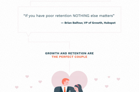 Growth and Retention Infographic