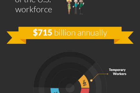 Growth in Outsourcing means Freelancing is the New Career Trend Infographic