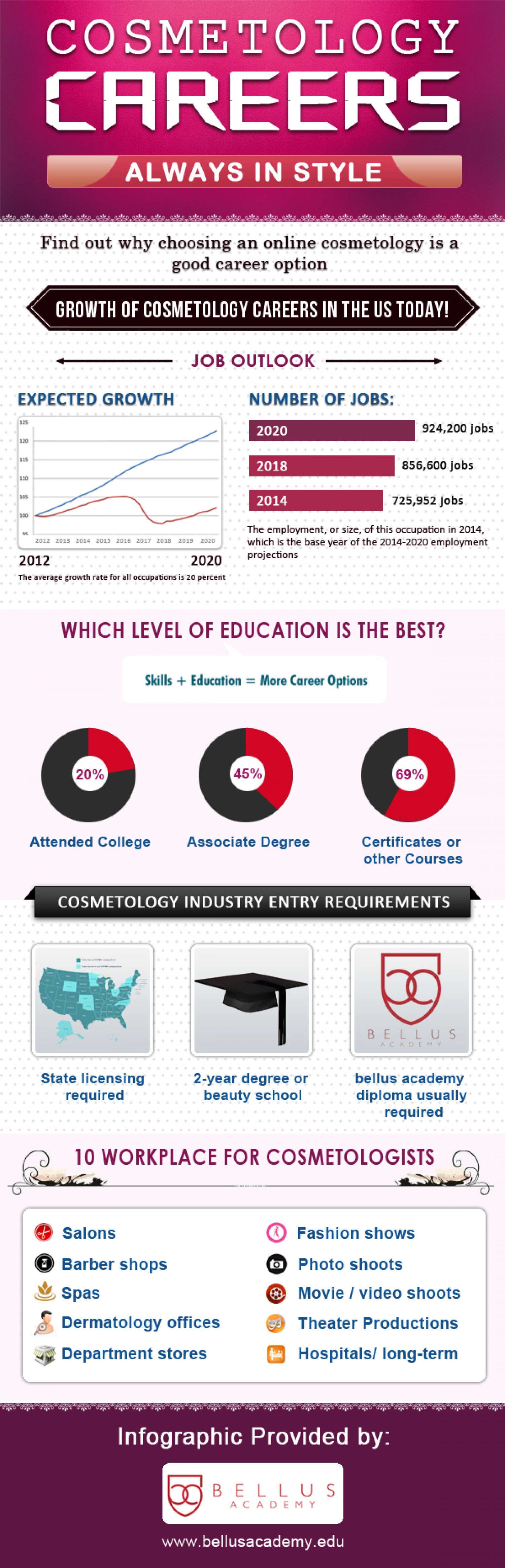 Cosmetology Careers Infographic