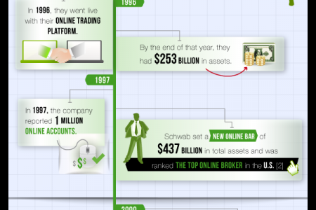 Growth of Mobile Trading Infographic
