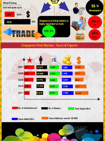 Growth of Singapore Printing Services Infographic