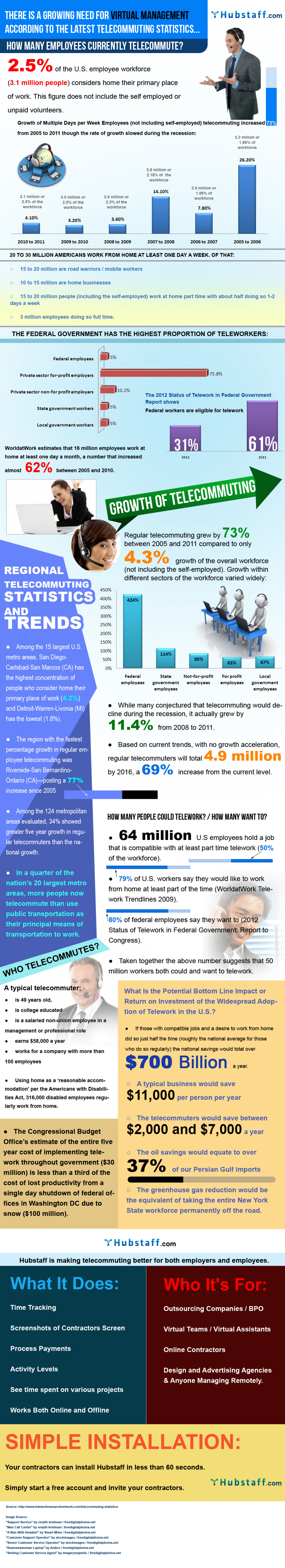 Growth of Telecommuting Infographic