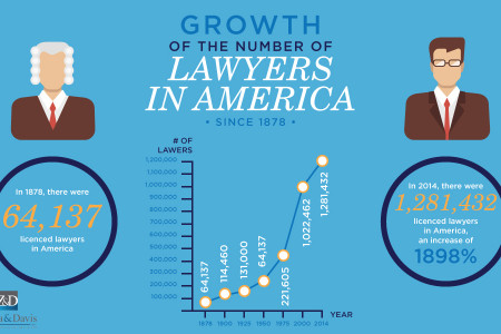 Growth of the Number of Lawyers in America Infographic