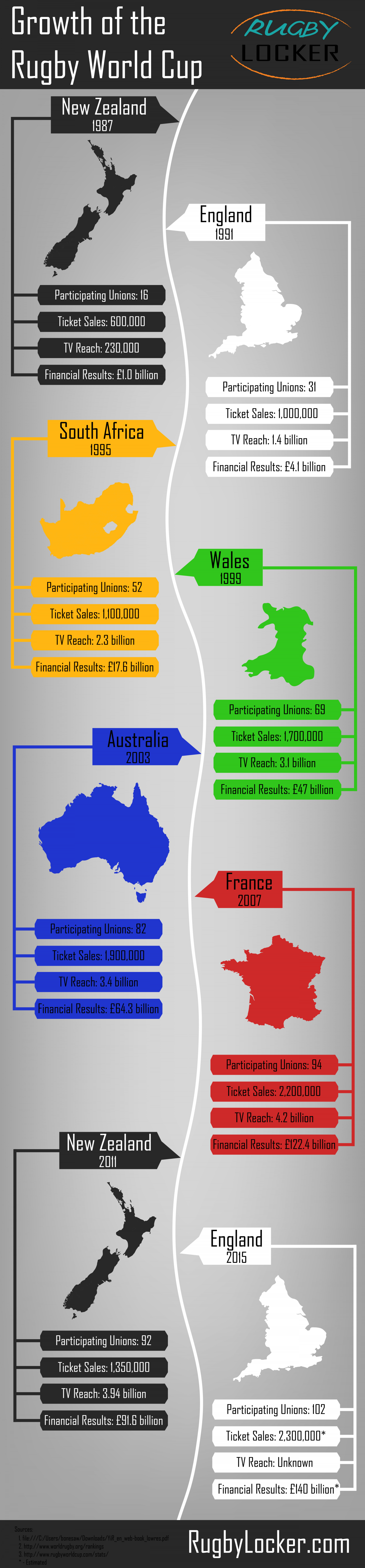 Growth of the Rugby World Cup Infographic
