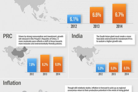 Growth Outlook : ASIAN DEVELOPMENT OUTLOOK 2013 Infographic