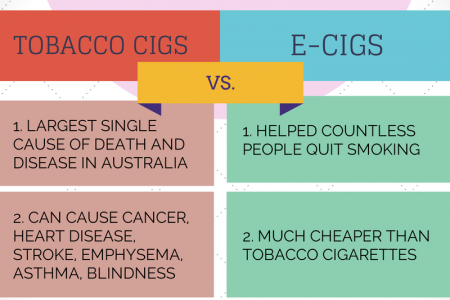 GRUDGE MATCH! Tobacco Cigs Vs. Electronic Cigs Infographic