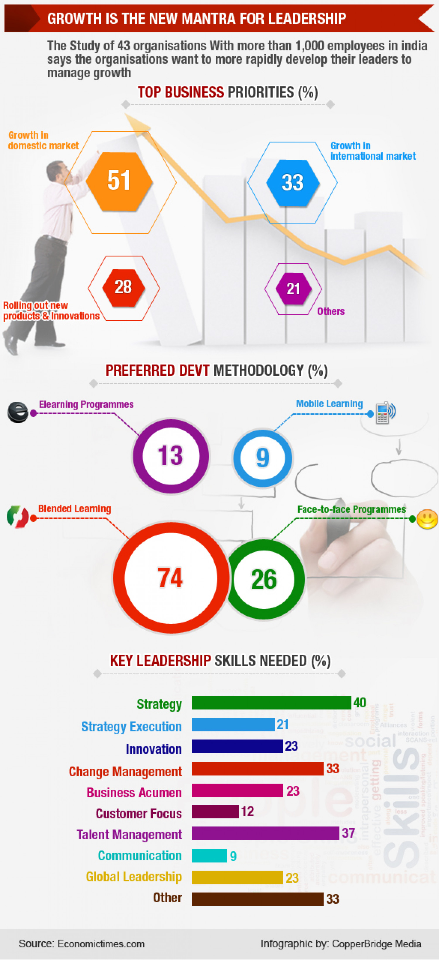 Grwoth - The new mantra for leadership Infographic