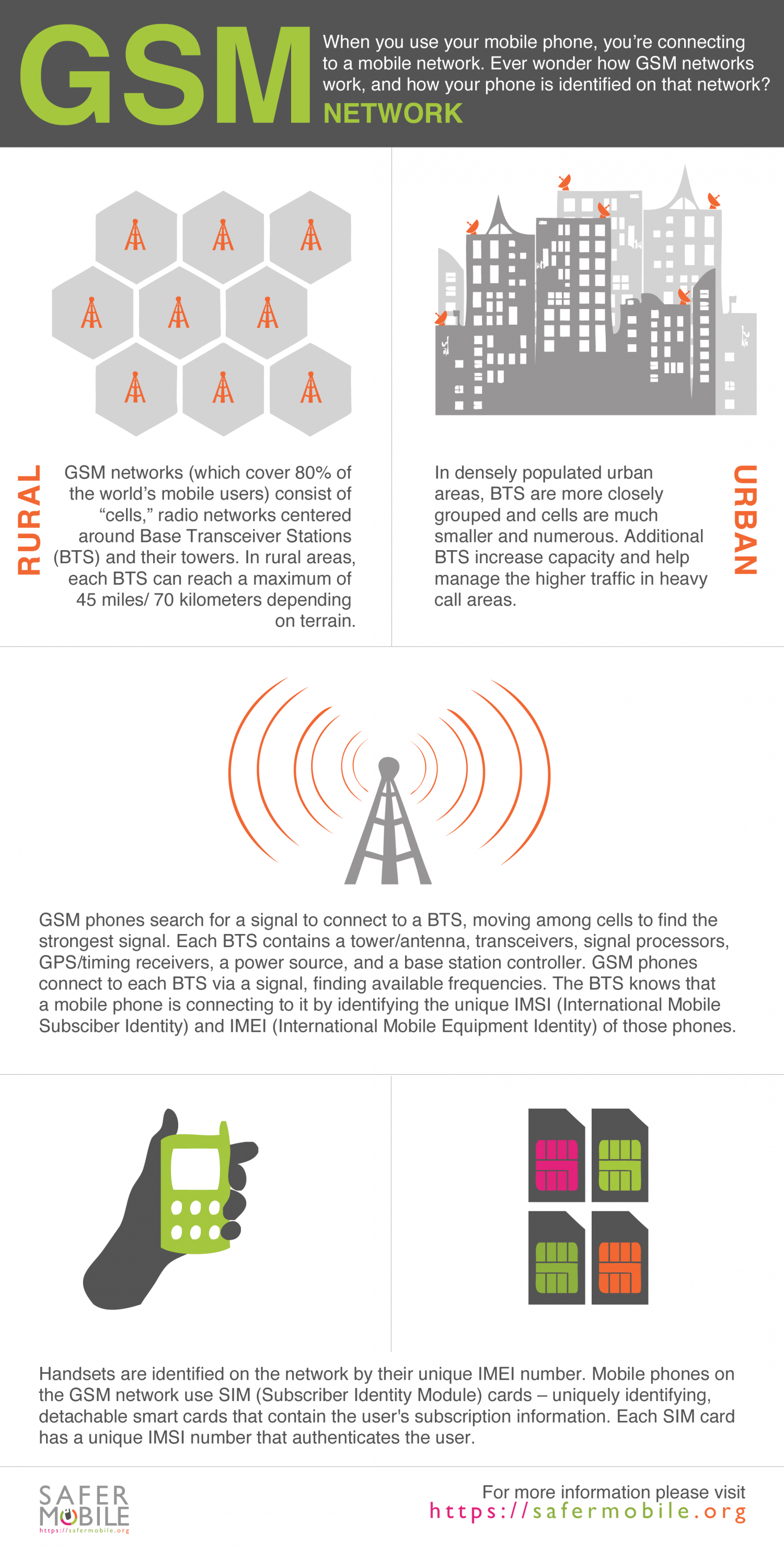 GSM Network Infographic