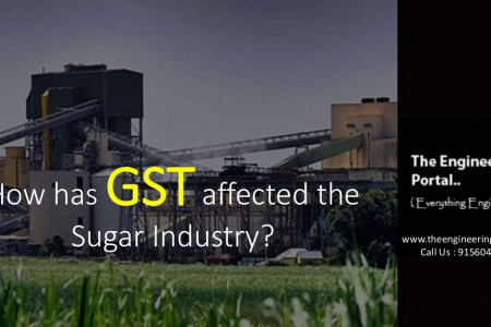 GST and its effects on Sugar Mill Machinery Manufacturers  Infographic