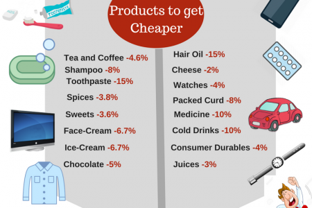 GST rates of most items finalised, foodgrain to get cheape Infographic