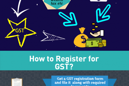 GST registration Singapore Infographic