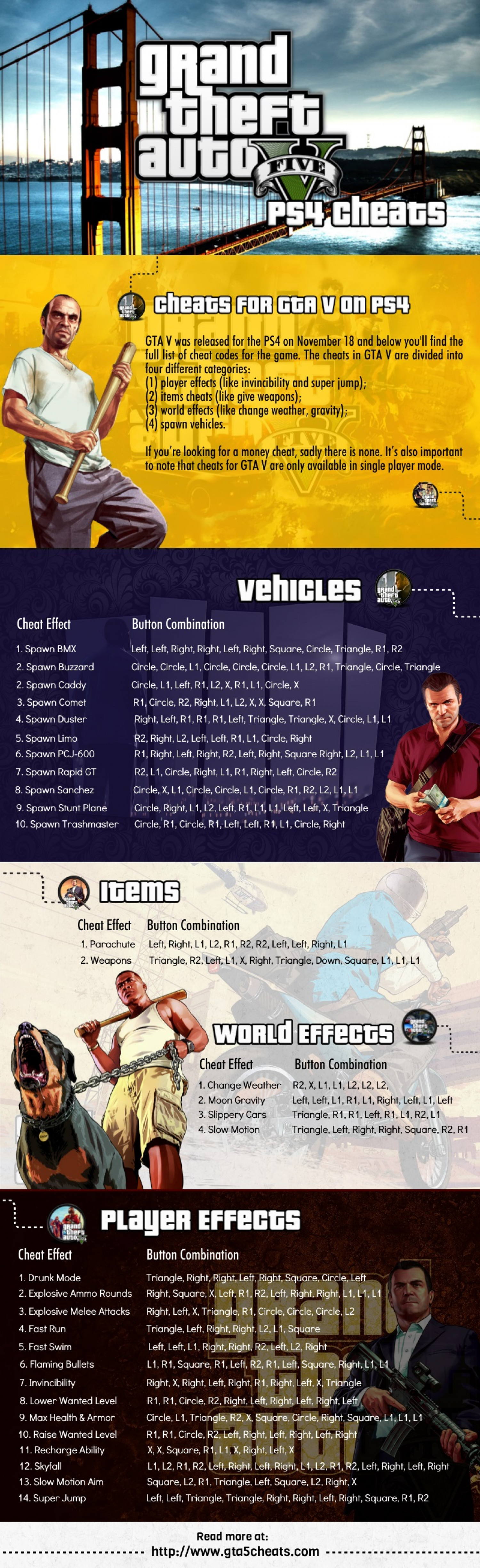 GTA 5 CHEATS - PS4 Infographic
