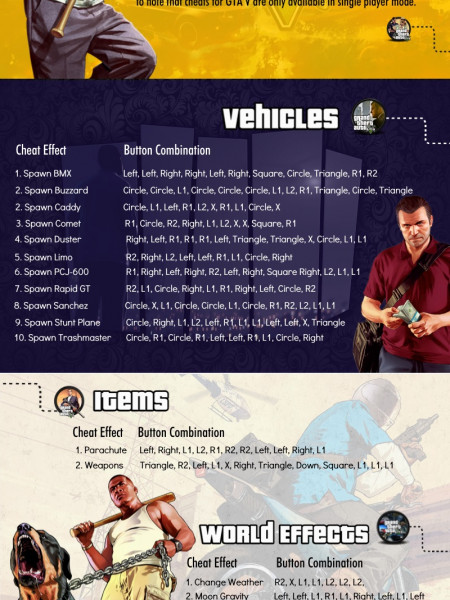 cheat codes for gta 5 ps4 cool cars