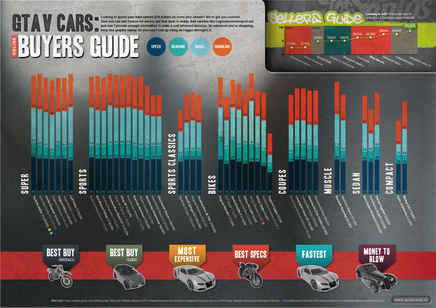GTA V Cars online buyers guide | Visual ly