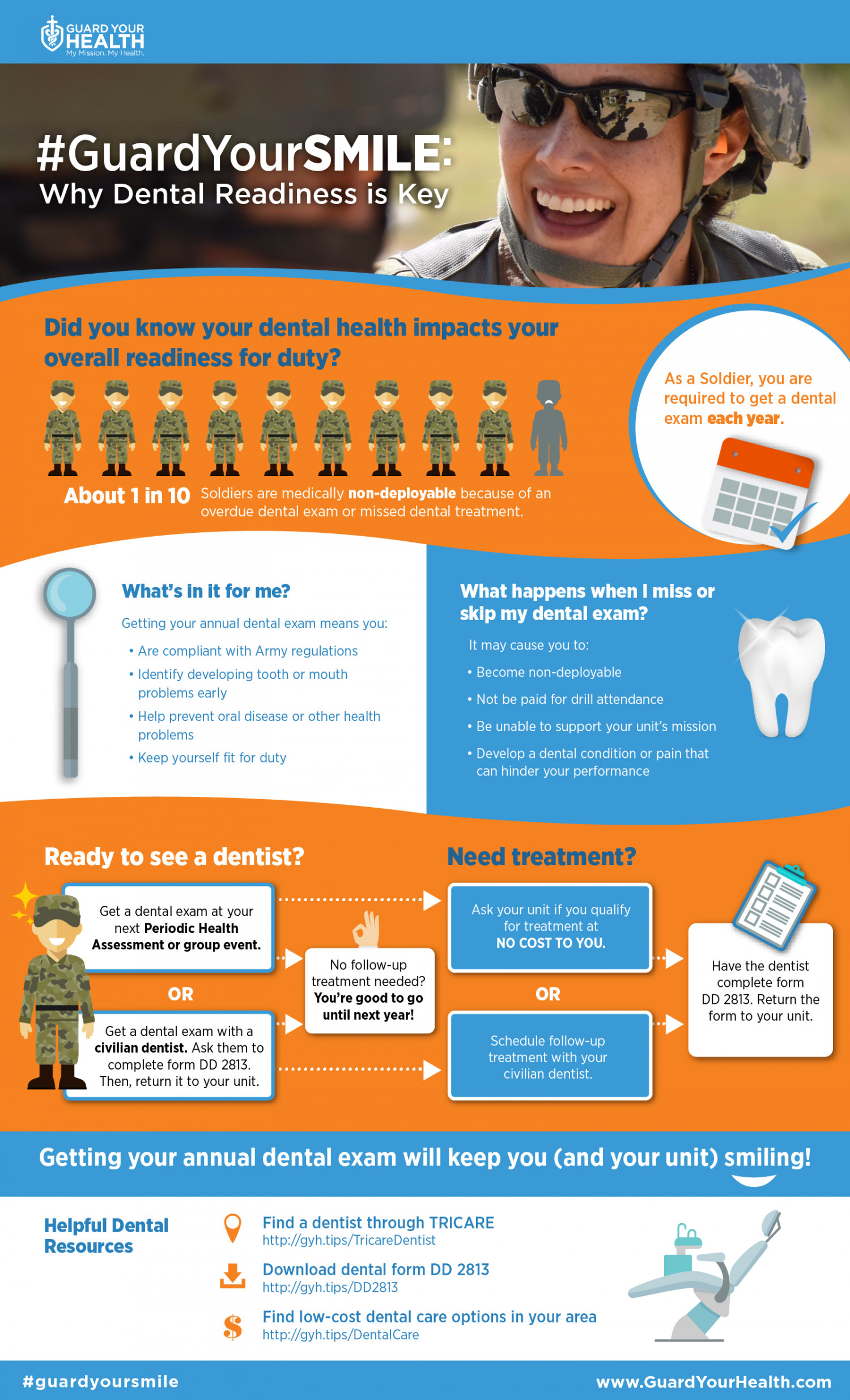 Guard Your Smile: Why Dental Readiness is Key Infographic