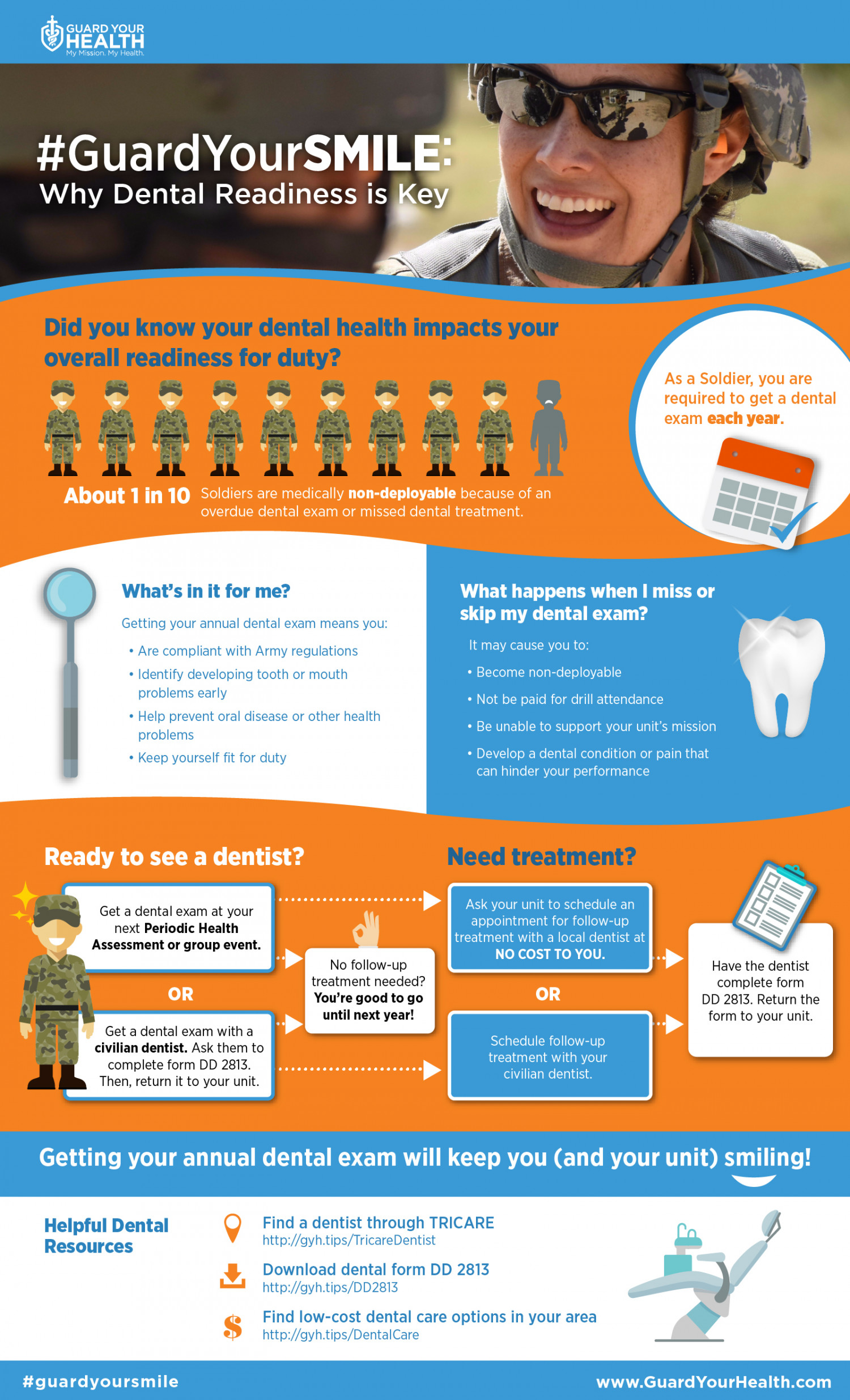 Guard Your Smile: Why Dental Readiness is the Key Infographic