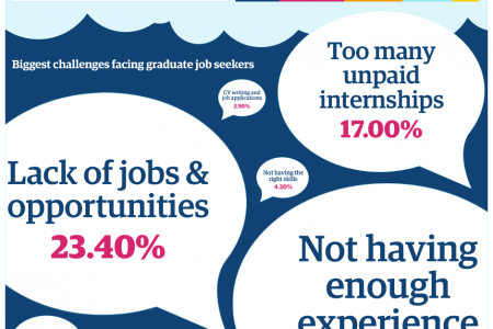 Guardian Careers Presents... The biggest challenges facing graduate jobseekers – what you told us Infographic