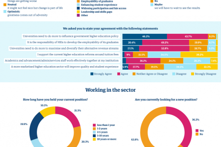 Guardian Higher Education Network Presents... The biggest challenges in higher education: what you said Infographic