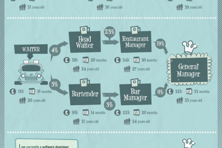 Guess your next job. Infographic
