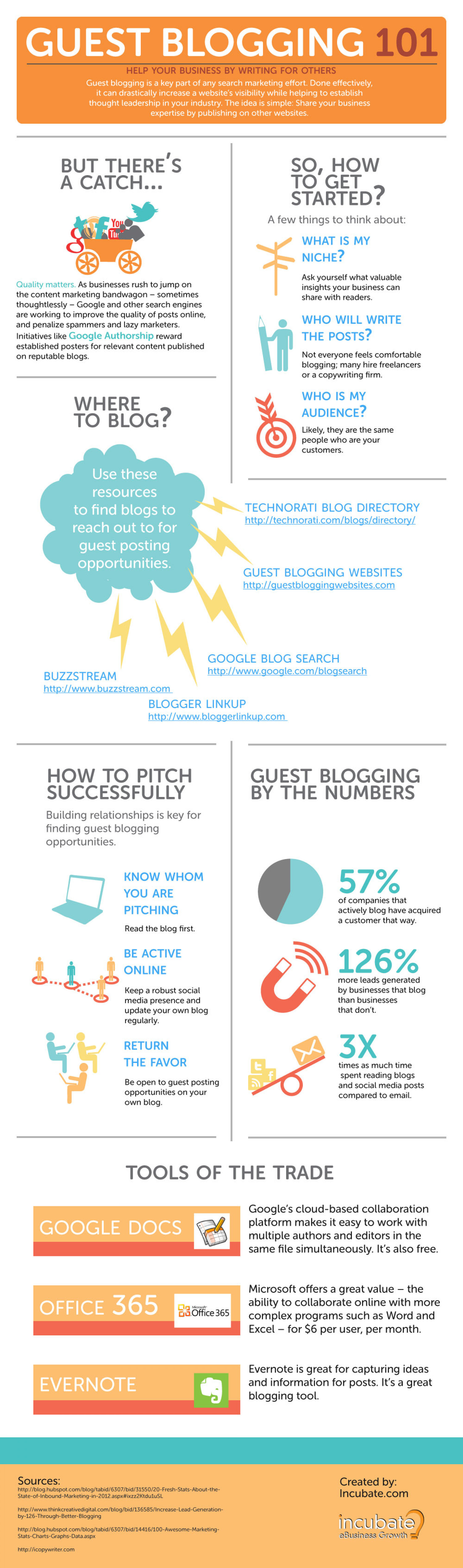 Guest Blogging Tips Infographic