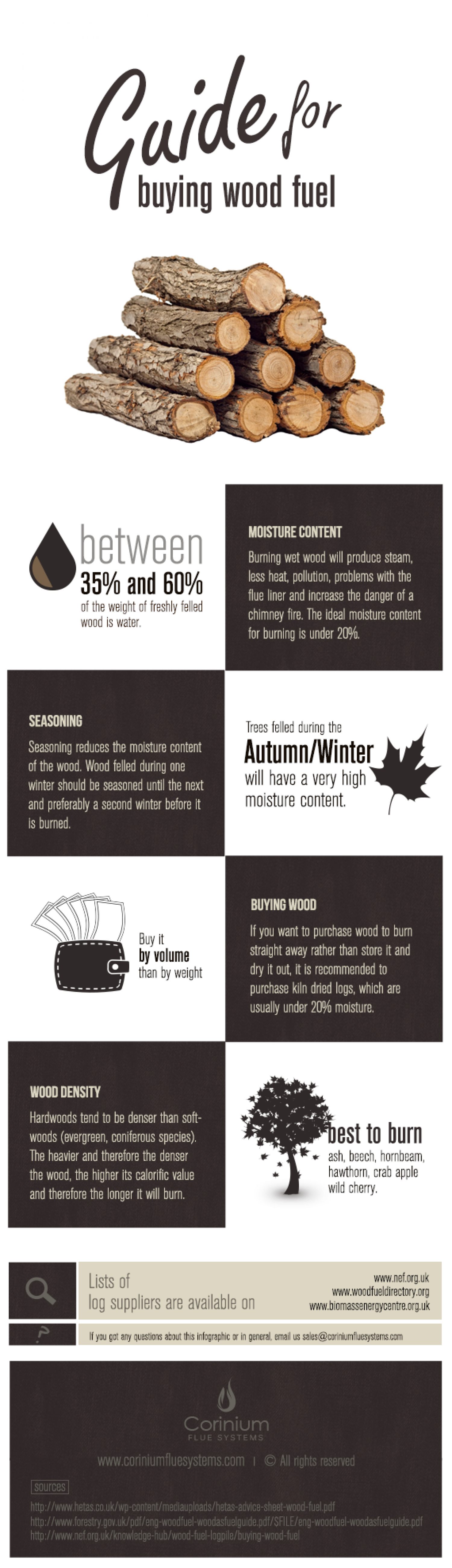 Guide for Buying Wood Fuel Infographic